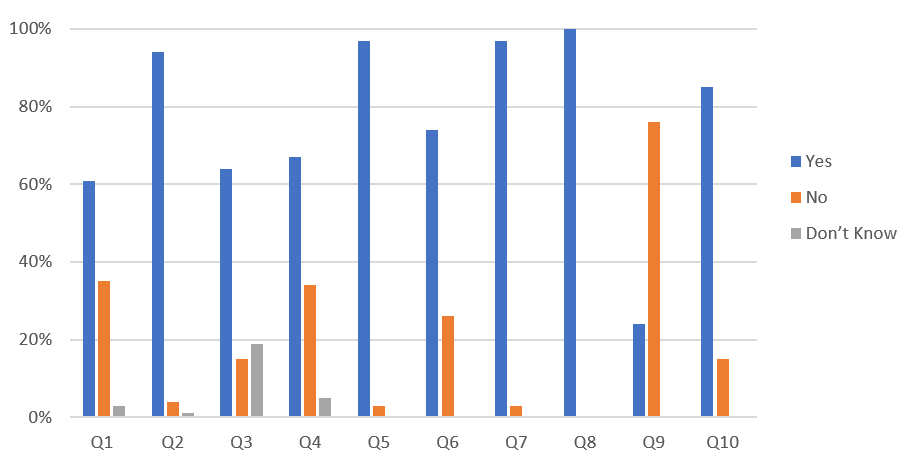 Graphical Representation of Survey Results