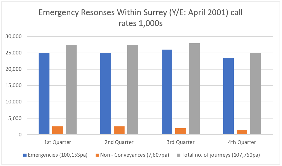 Emergency responses within Surrey Y/E Apr 2001 call rates 1,000