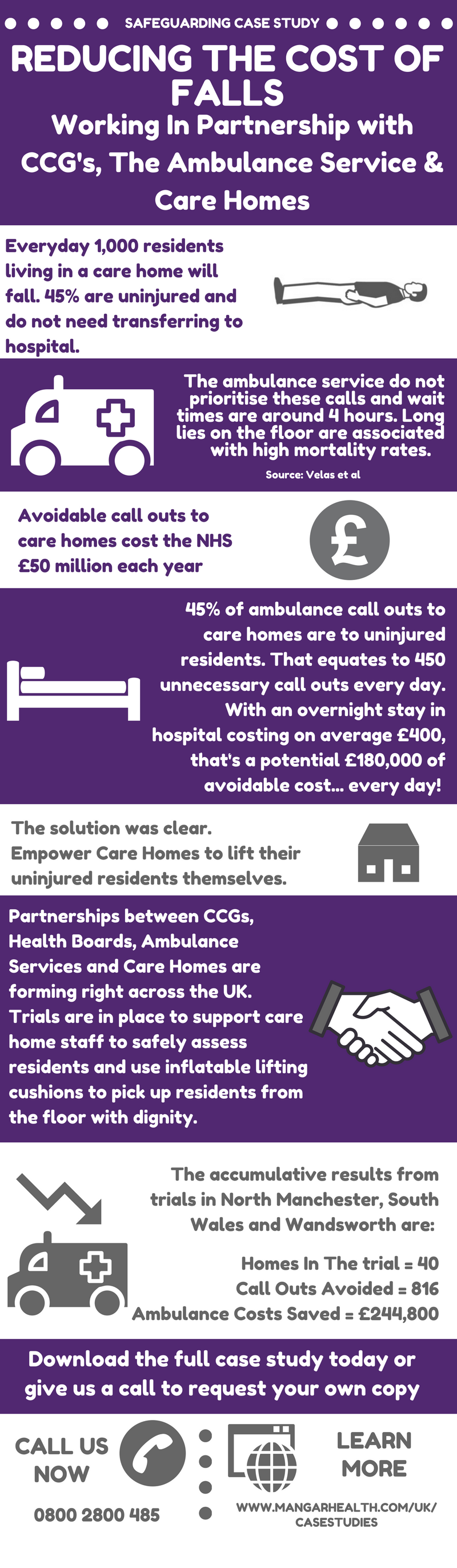 Reducing The Cost Of Falls Ccg Infographic