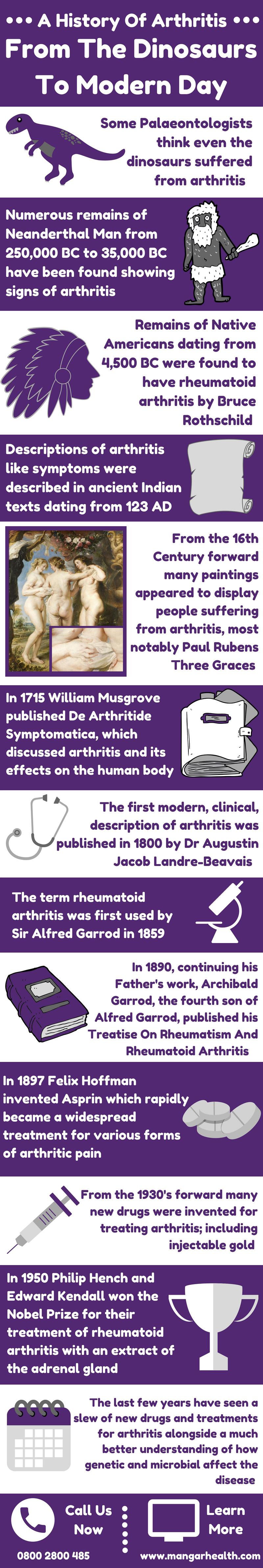history of arthritis infographic