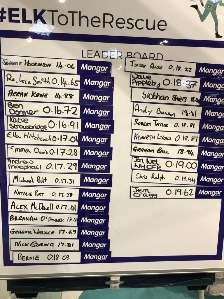 #ELKChallenge Leaderboard