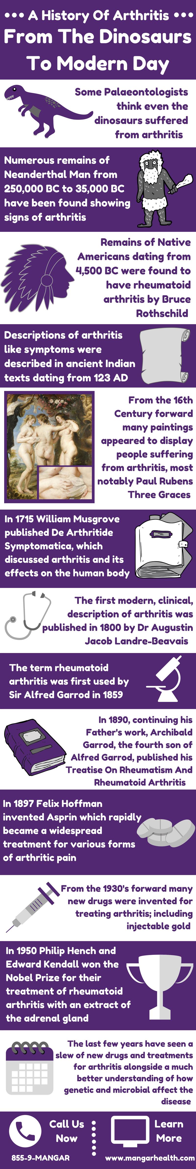 us-history-of-arthritis